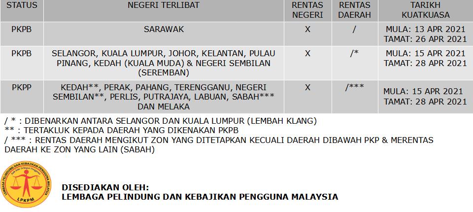 PERINTAH PKP PKPB PKPP (2021-04-12) 01